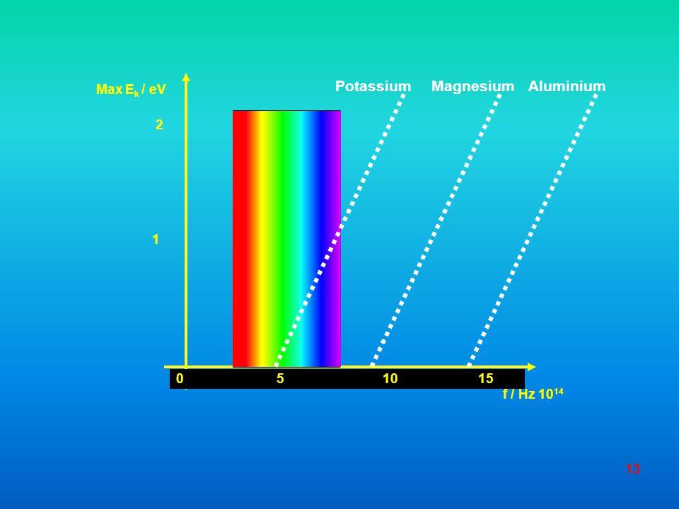 f / Hz 1014 0 5 10 15. Max Ek / eV. 1. 2.
