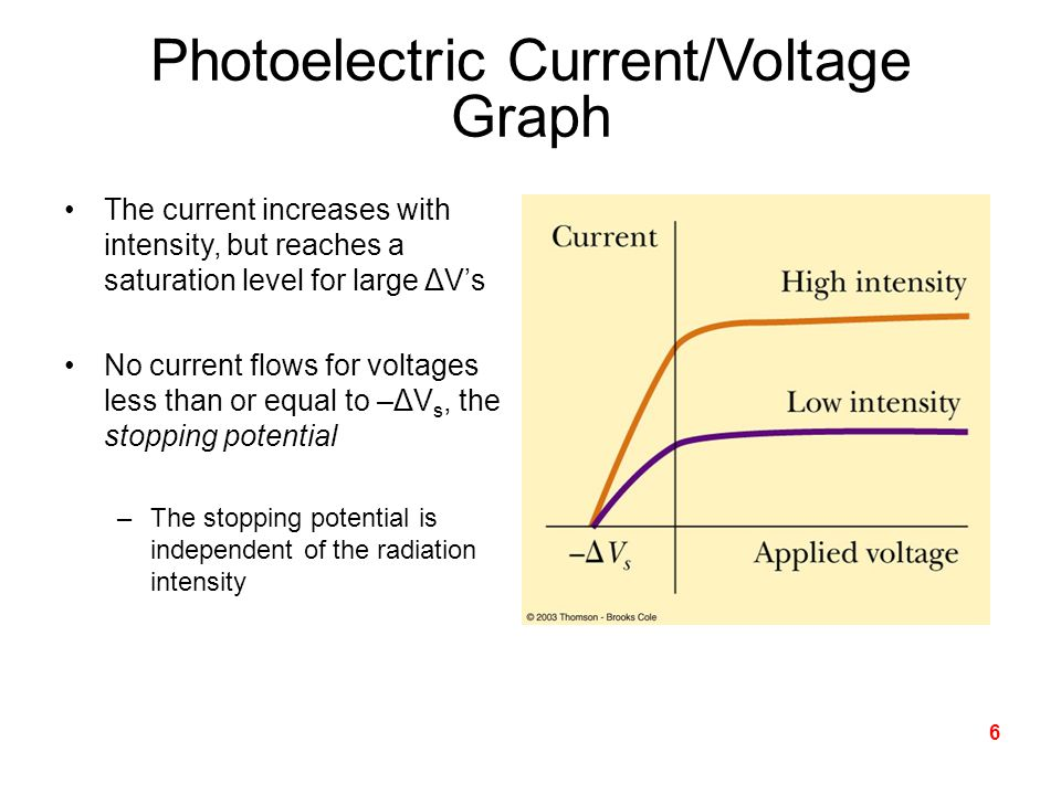 Photoelectric Current/Voltage Graph