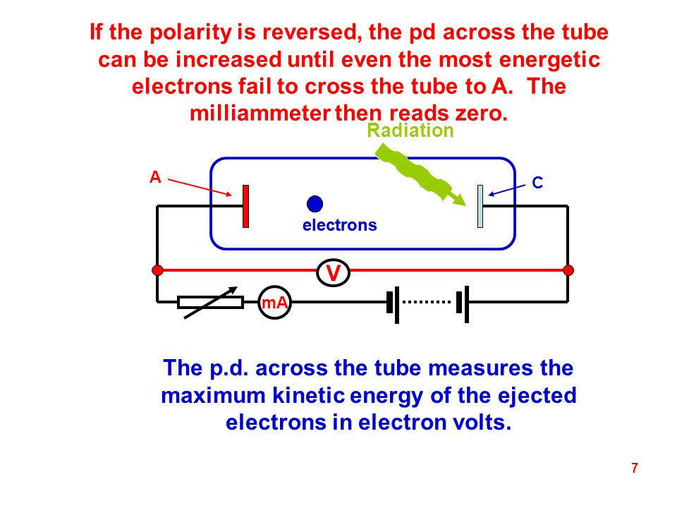 If the polarity is reversed, the pd across the tube can be increased until even the most energetic electrons fail to cross the tube to A. The milliammeter then reads zero.