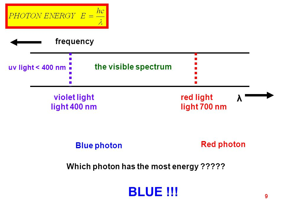 BLUE !!! λ frequency the visible spectrum violet light light 400 nm
