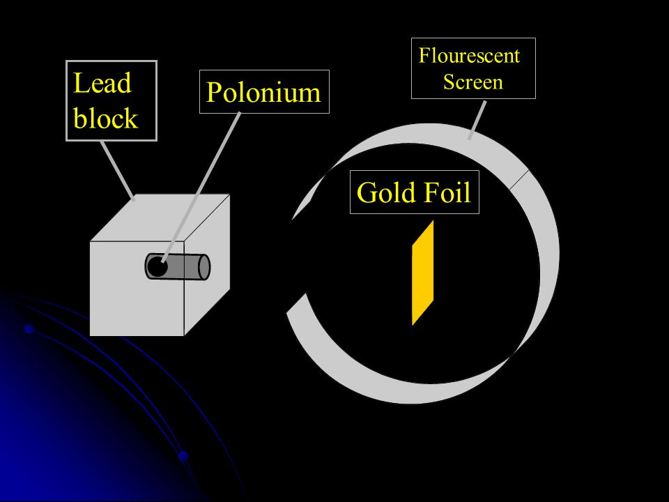 Flourescent Screen Lead block Polonium Gold Foil
