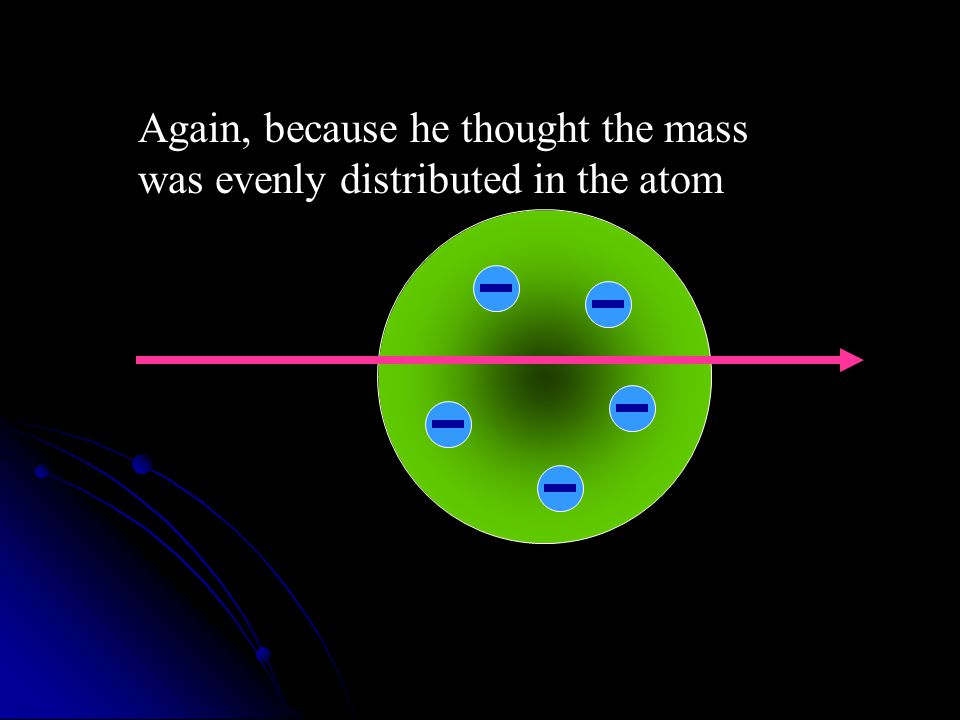 Again, because he thought the mass was evenly distributed in the atom