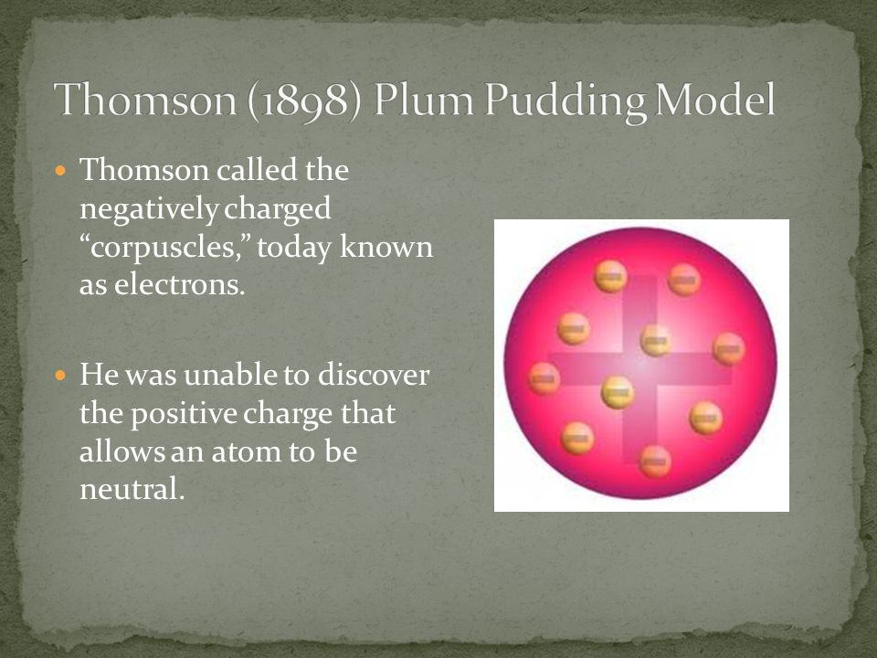 Thomson (1898) Plum Pudding Model