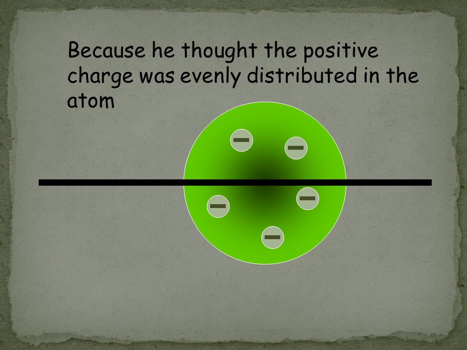 Because he thought the positive charge was evenly distributed in the atom