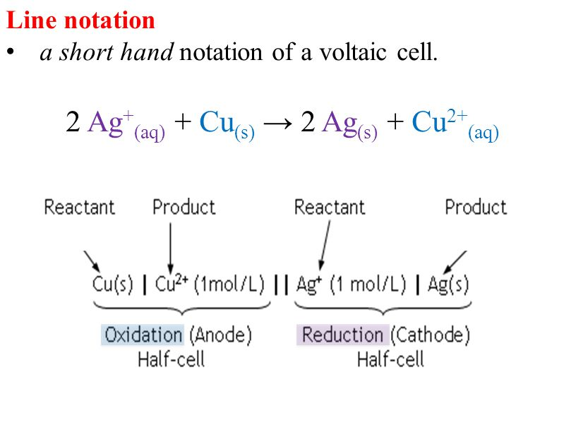 how to write half cell notation