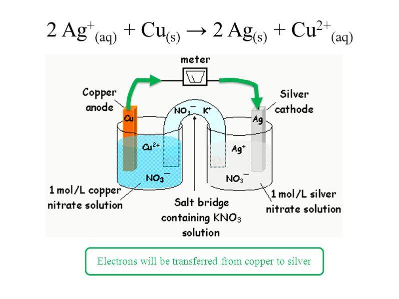 2 Ag+(aq) + Cu(s) → 2 Ag(s) + Cu2+(aq)