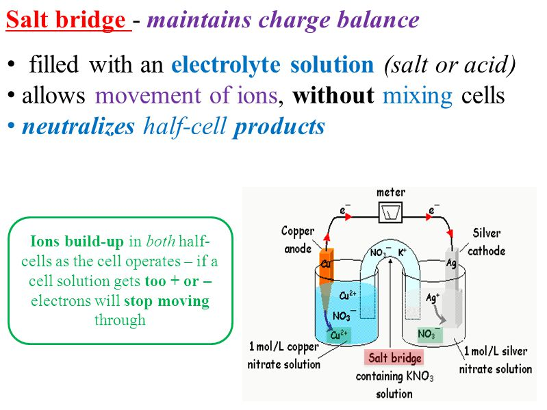 Salt bridge - maintains charge balance