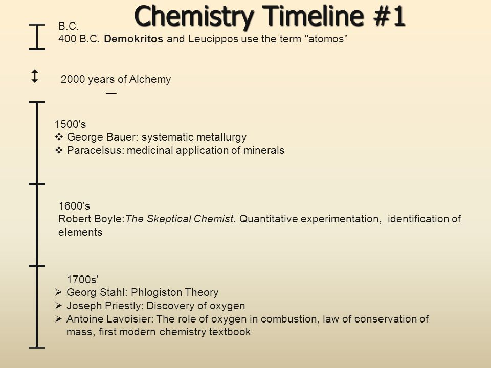 Chemistry Timeline #1  2000 years of Alchemy B.C.