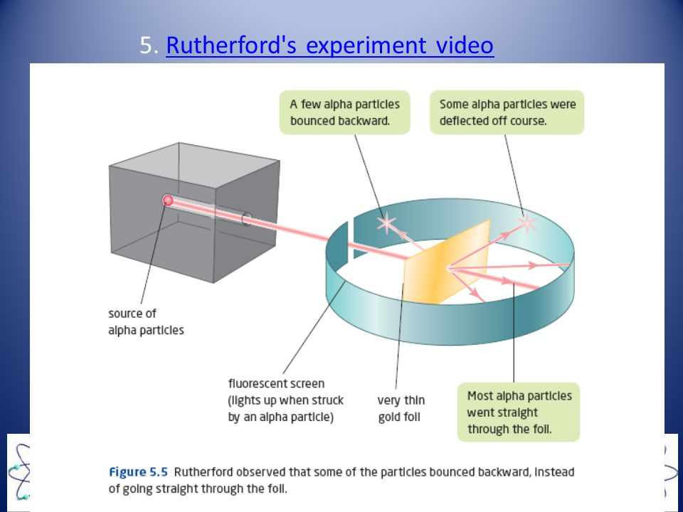 5. Rutherford s experiment video