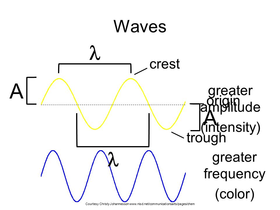  A A  Waves crest greater amplitude origin (intensity) trough