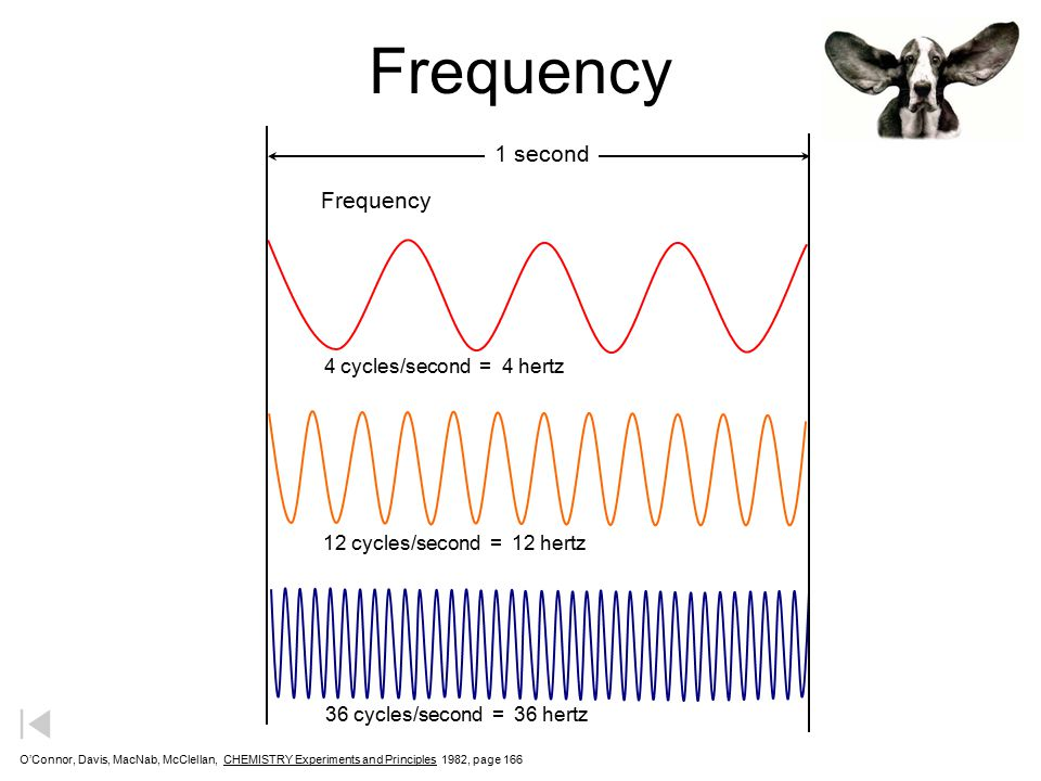 Frequency 1 second Frequency 4 cycles/second = 4 hertz