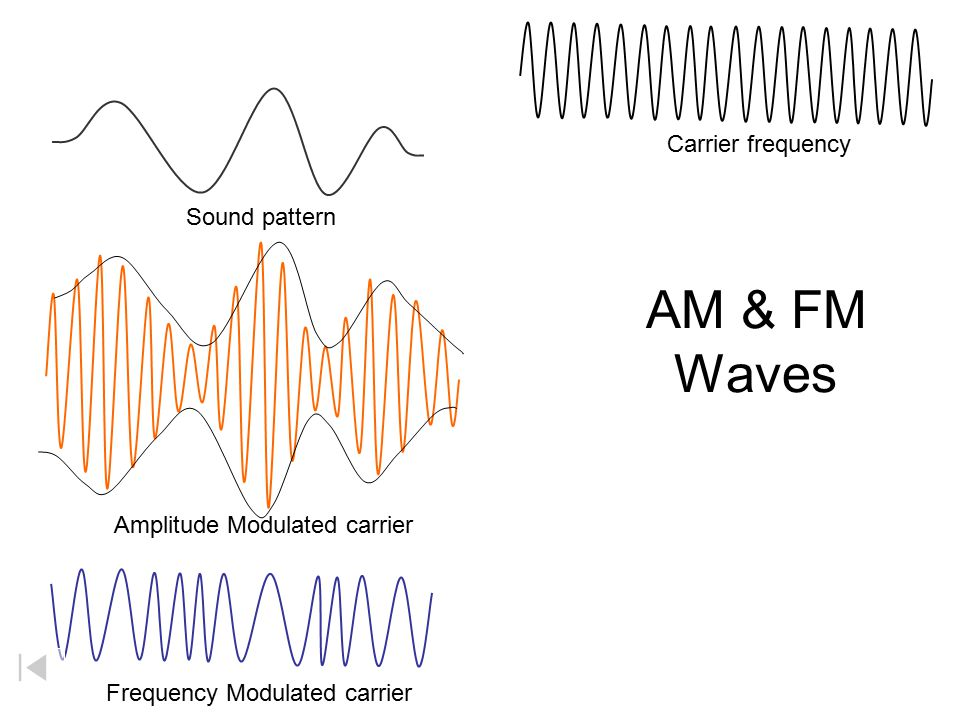 AM & FM Waves Carrier frequency Sound pattern