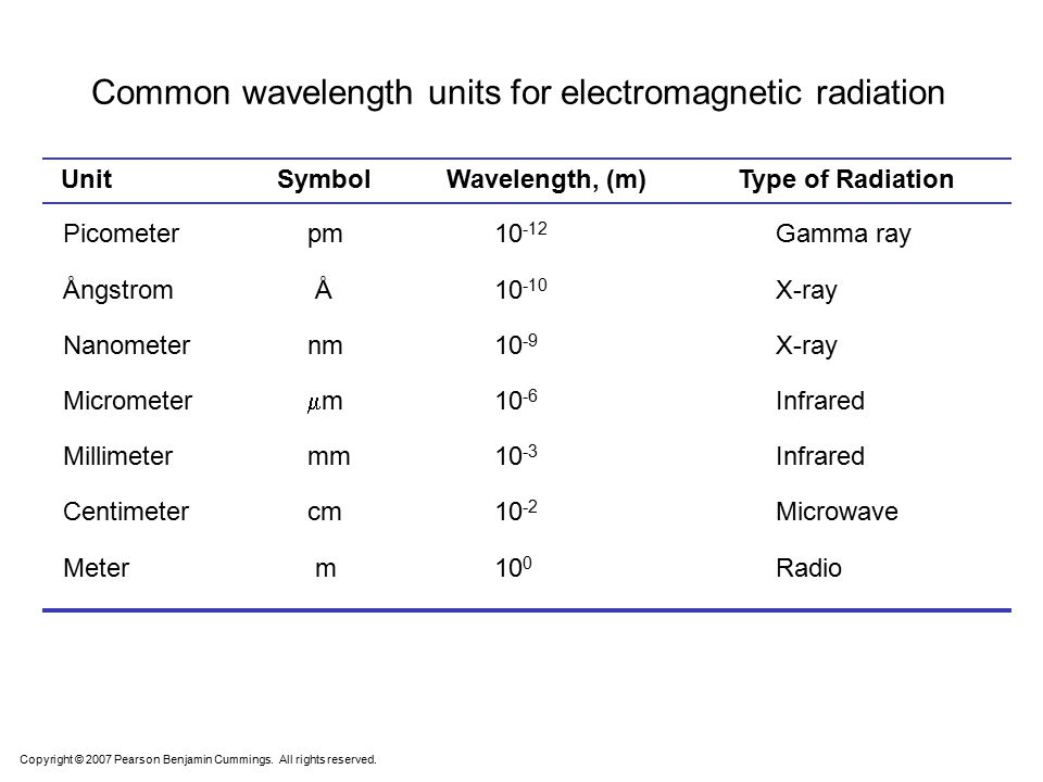 Common wavelength units for electromagnetic radiation