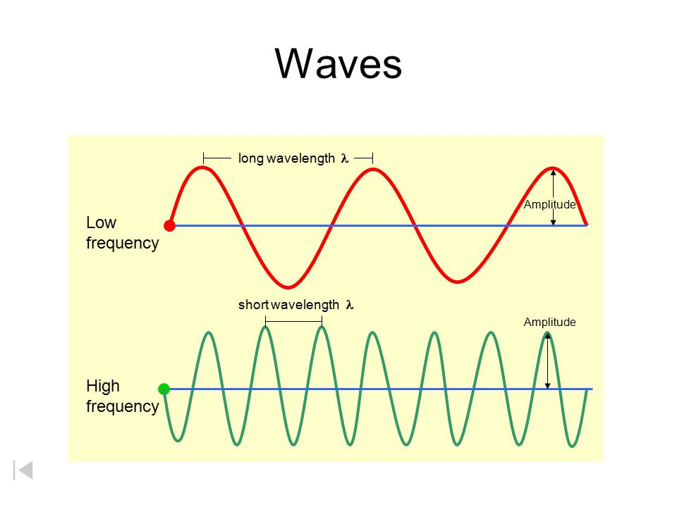 Waves Low frequency High frequency long wavelength l