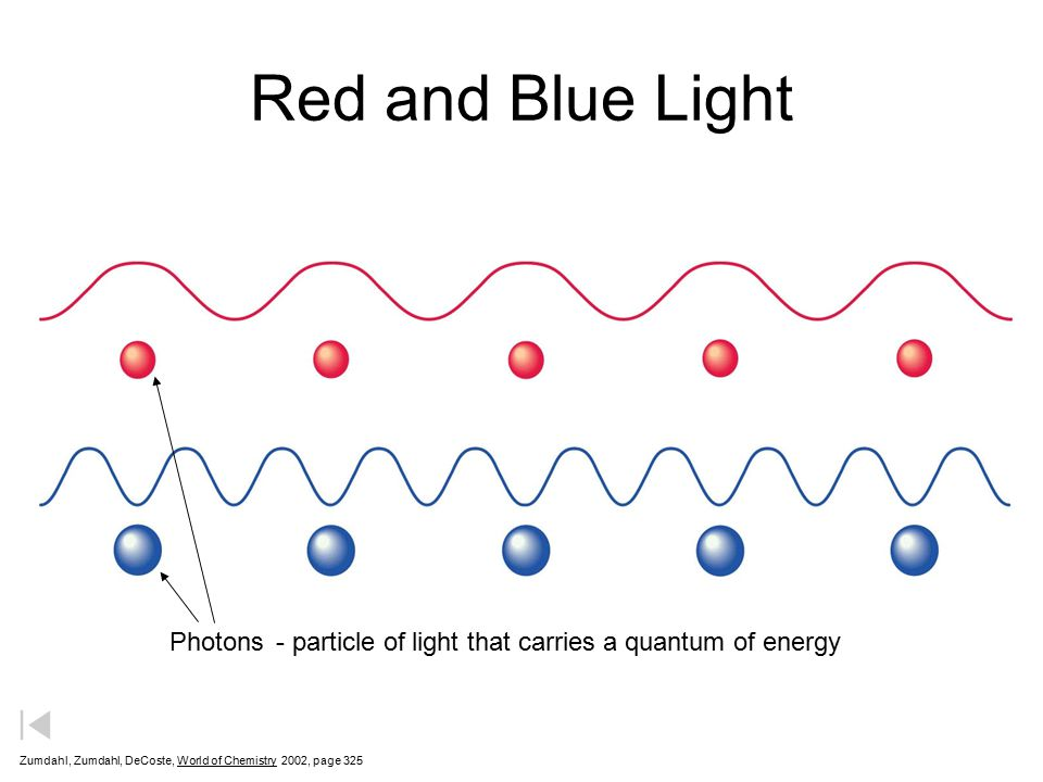 Red and Blue Light Photons