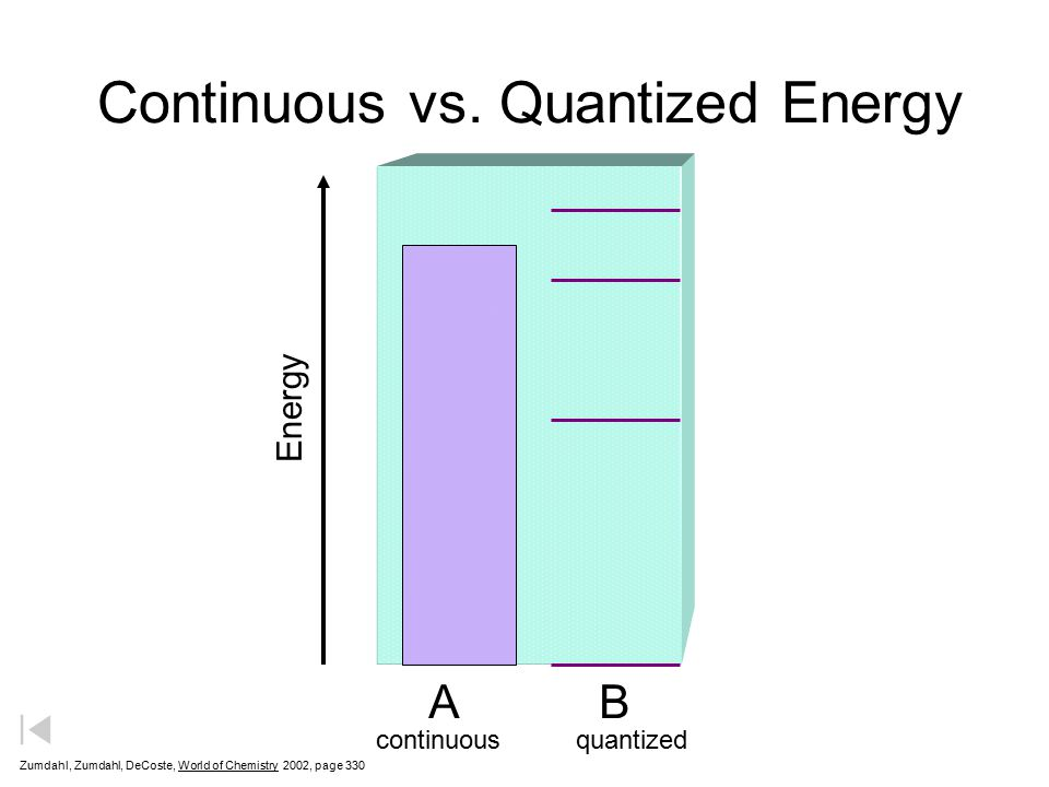 Continuous vs. Quantized Energy