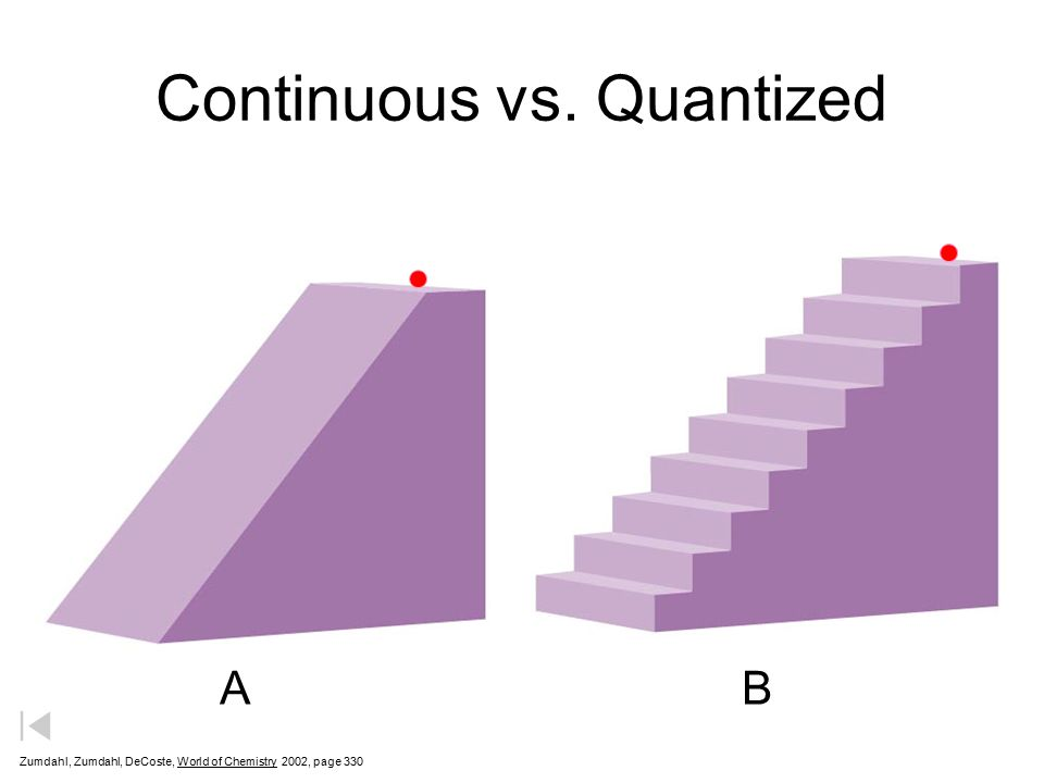 Continuous vs. Quantized