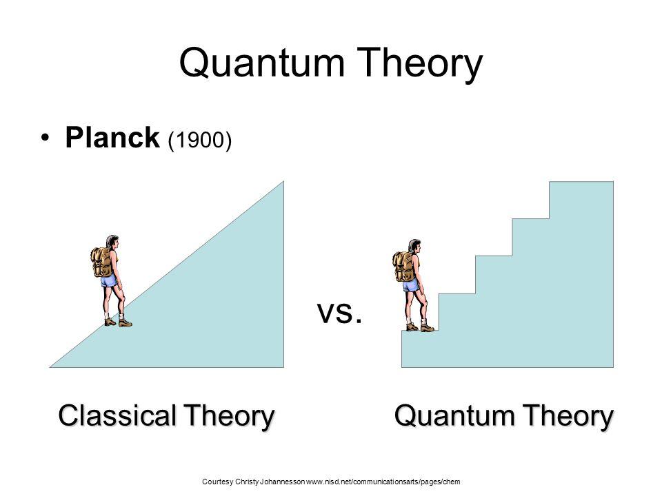 Quantum Theory vs. Planck (1900) Classical Theory Quantum Theory