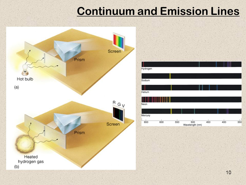 Continuum and Emission Lines