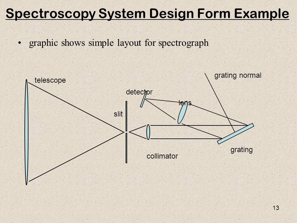Spectroscopy System Design Form Example