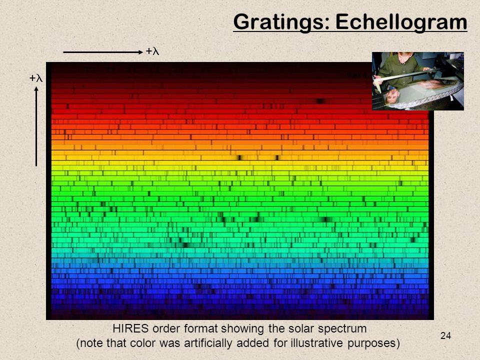 Gratings: Echellogram