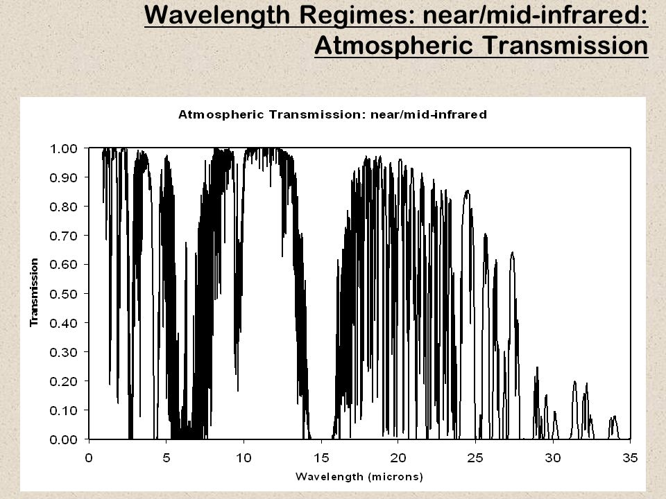 Wavelength Regimes: near/mid-infrared: Atmospheric Transmission