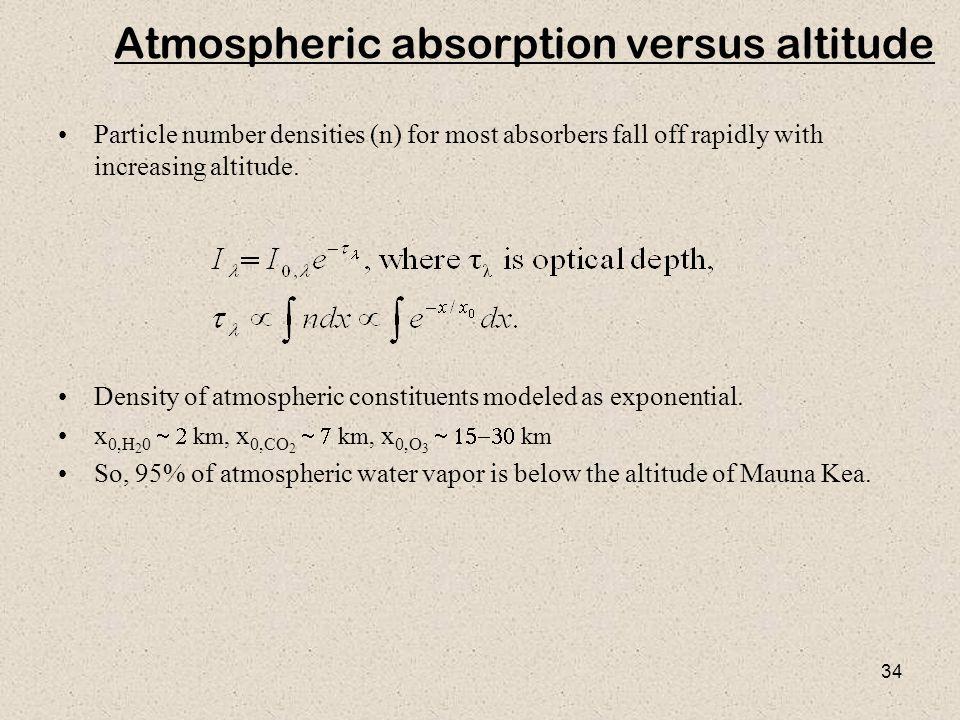 Atmospheric absorption versus altitude