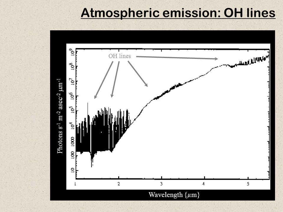 Atmospheric emission: OH lines