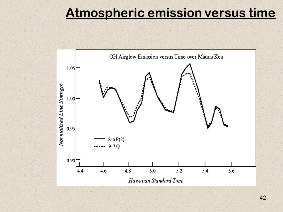 Atmospheric emission versus time