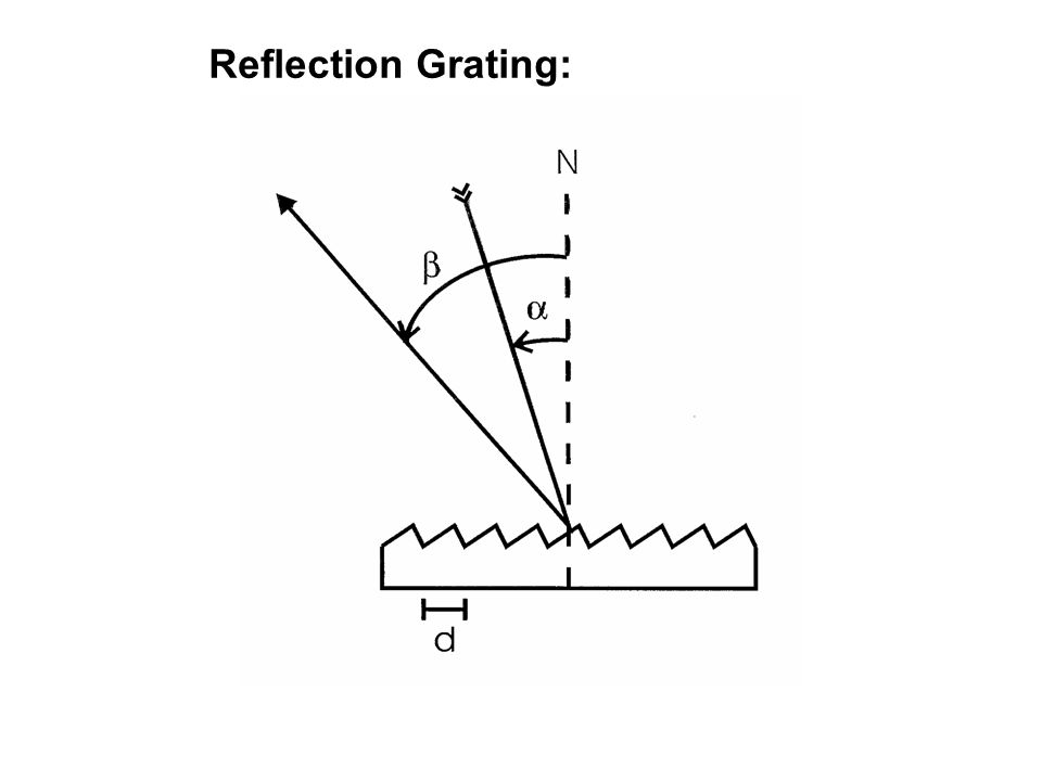 Reflection Grating: