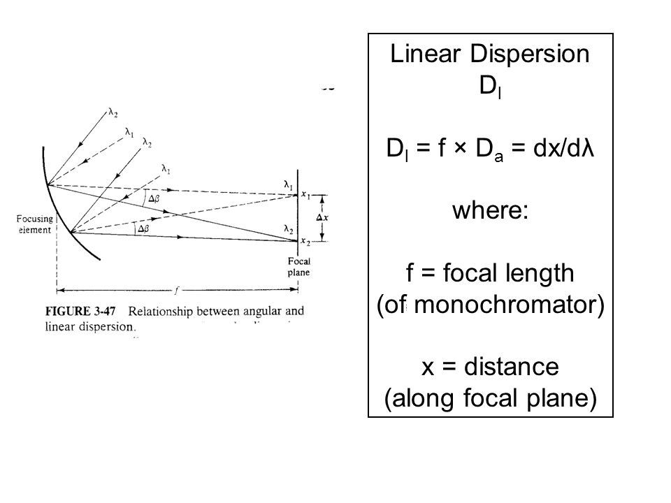 Linear Dispersion Dl. Dl = f × Da = dx/dλ. where: f = focal length. (of monochromator) x = distance.