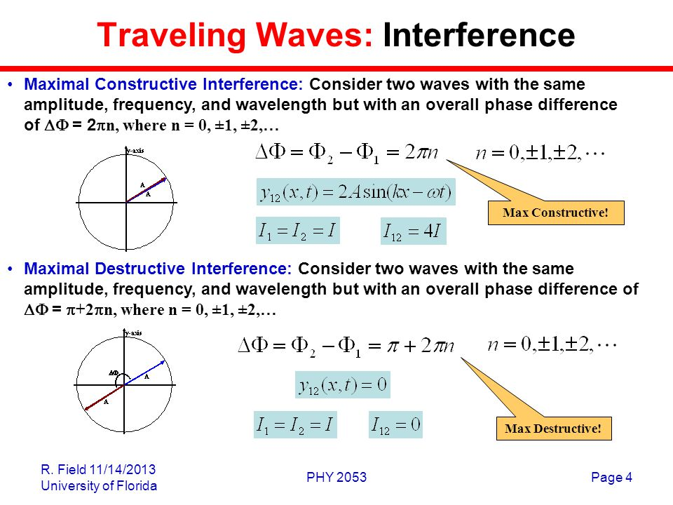 Traveling Waves: Interference