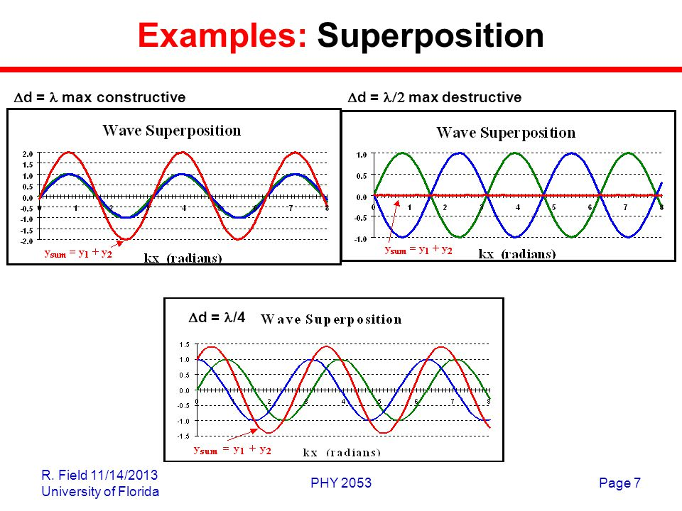 Examples: Superposition