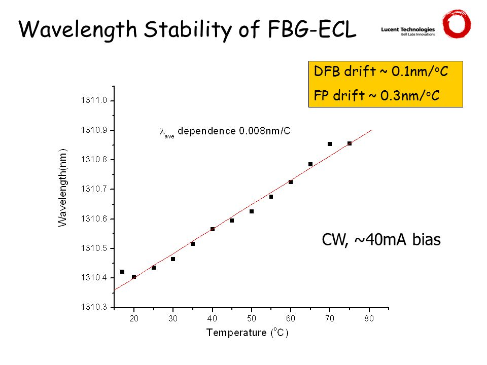 Wavelength Stability of FBG-ECL