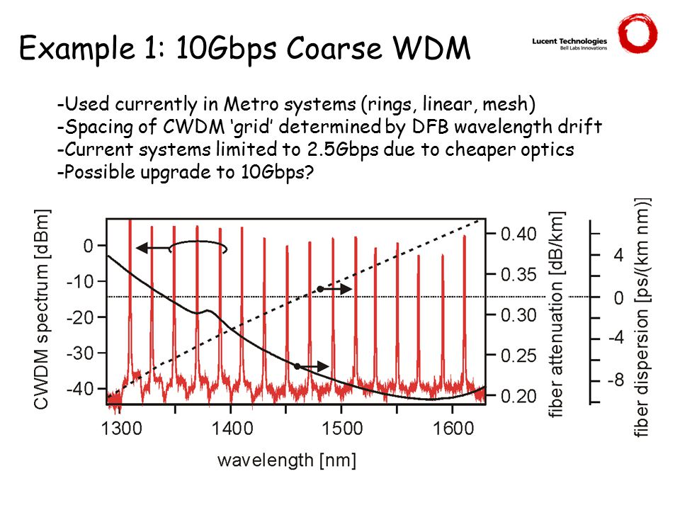 Example 1: 10Gbps Coarse WDM