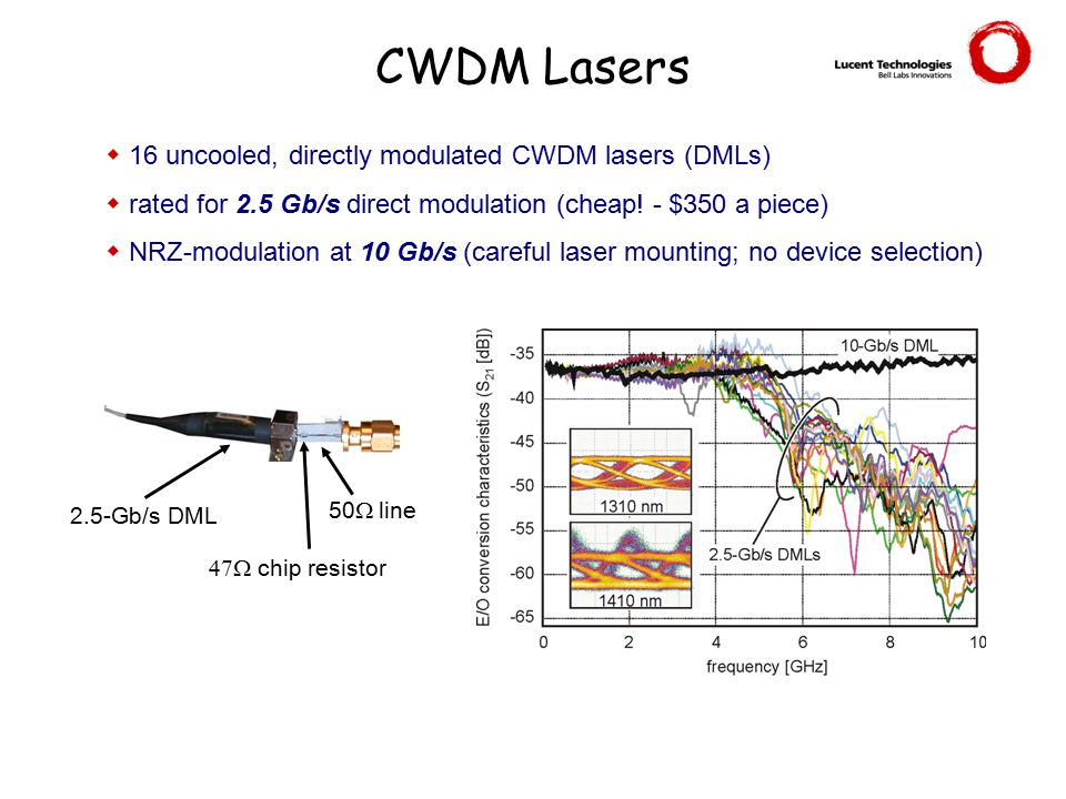 CWDM Lasers 16 uncooled, directly modulated CWDM lasers (DMLs)