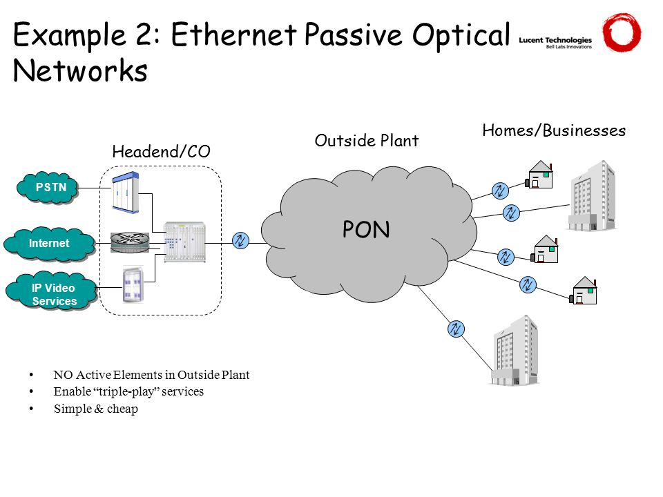 Example 2: Ethernet Passive Optical Networks