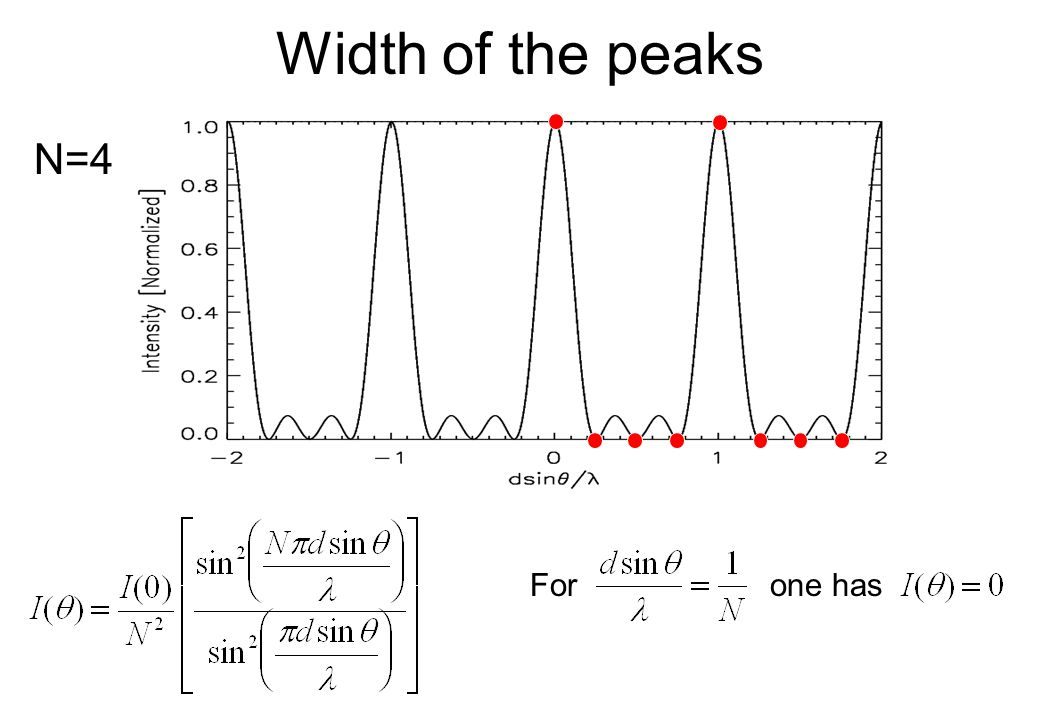 Width of the peaks N=4 For one has