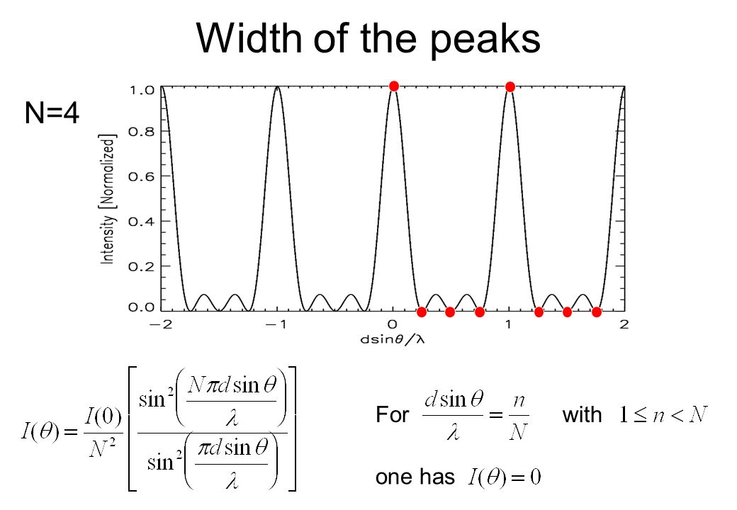 Width of the peaks N=4 For with one has