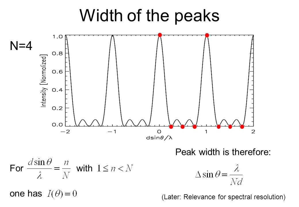 Width of the peaks N=4 Peak width is therefore: For with one has