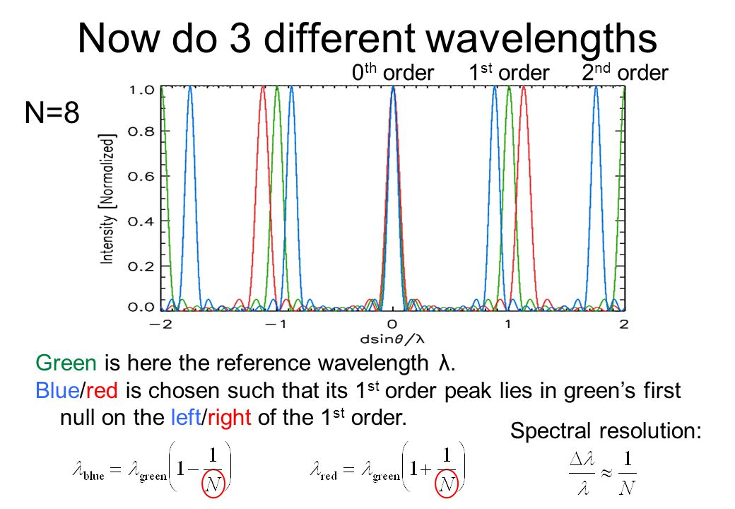 Now do 3 different wavelengths