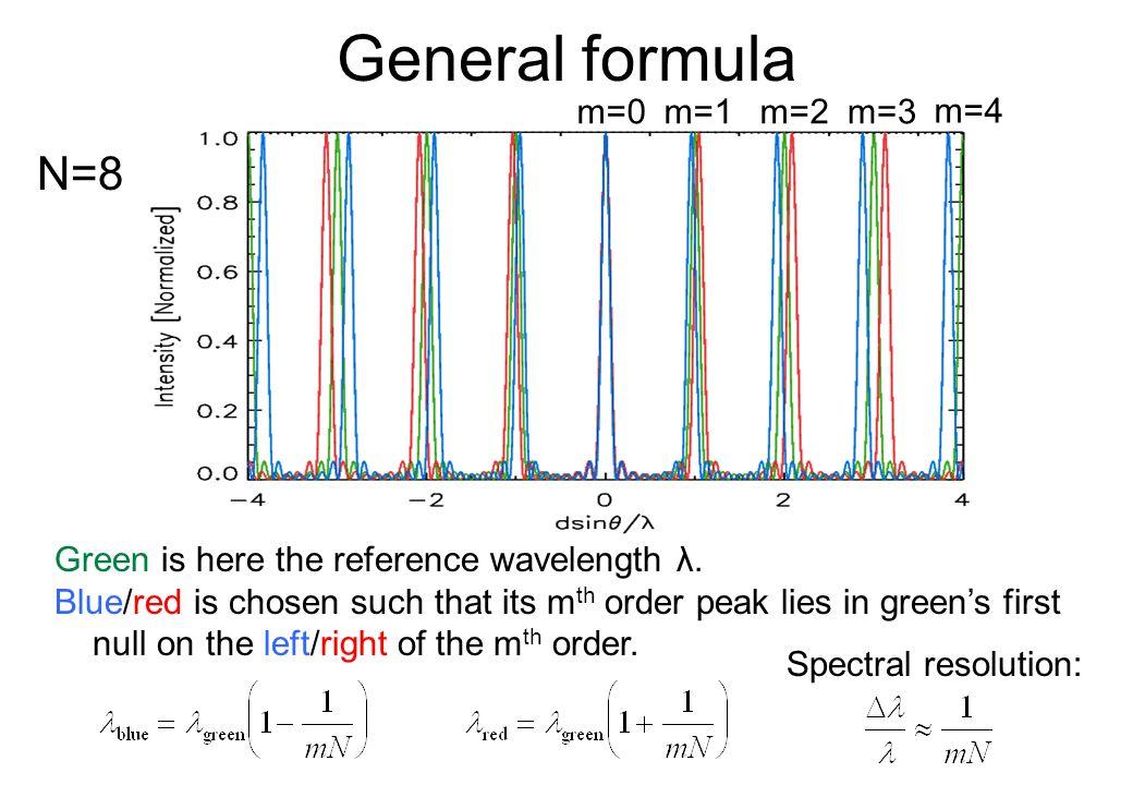General formula N=8 m=0 m=1 m=2 m=3 m=4