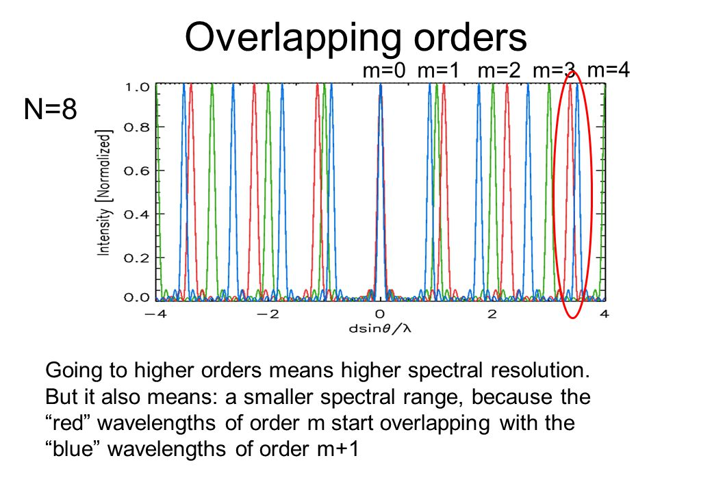 Overlapping orders N=8 m=0 m=1 m=2 m=3 m=4