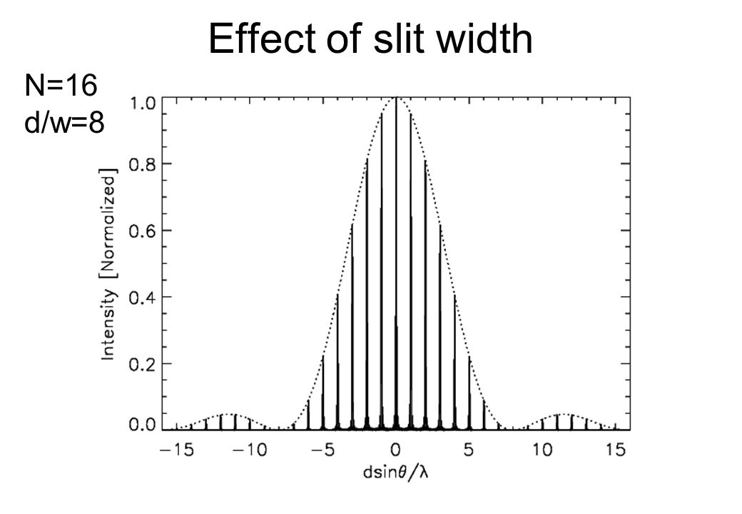 Effect of slit width N=16 d/w=8
