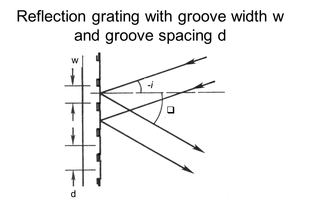 Reflection grating with groove width w and groove spacing d