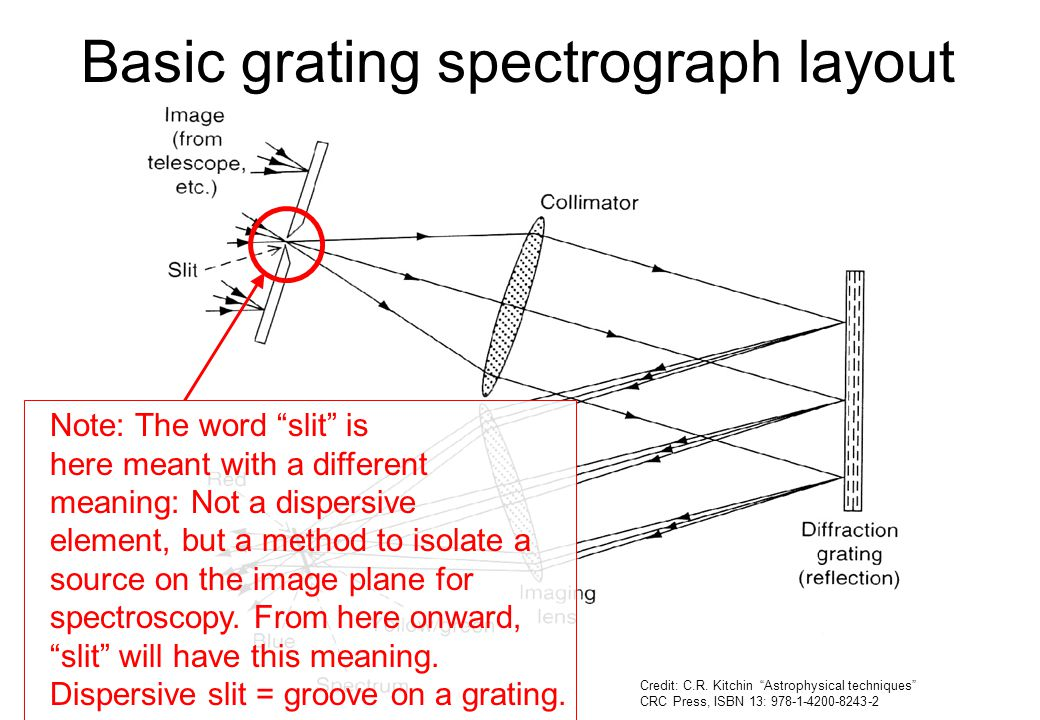 Basic grating spectrograph layout
