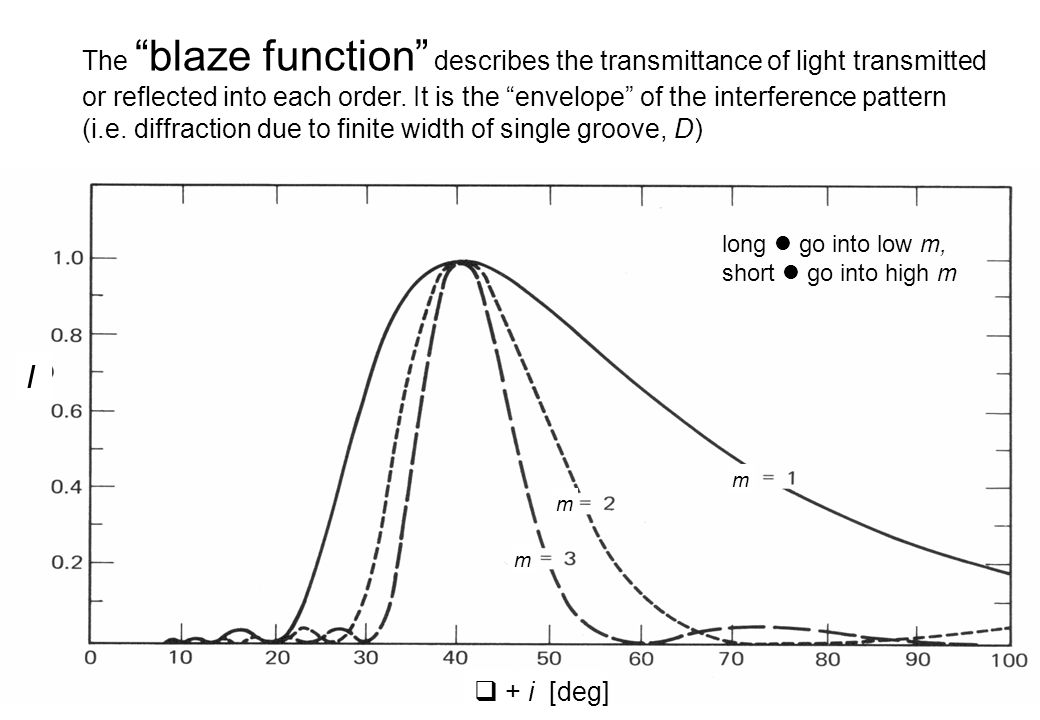 The blaze function describes the transmittance of light transmitted