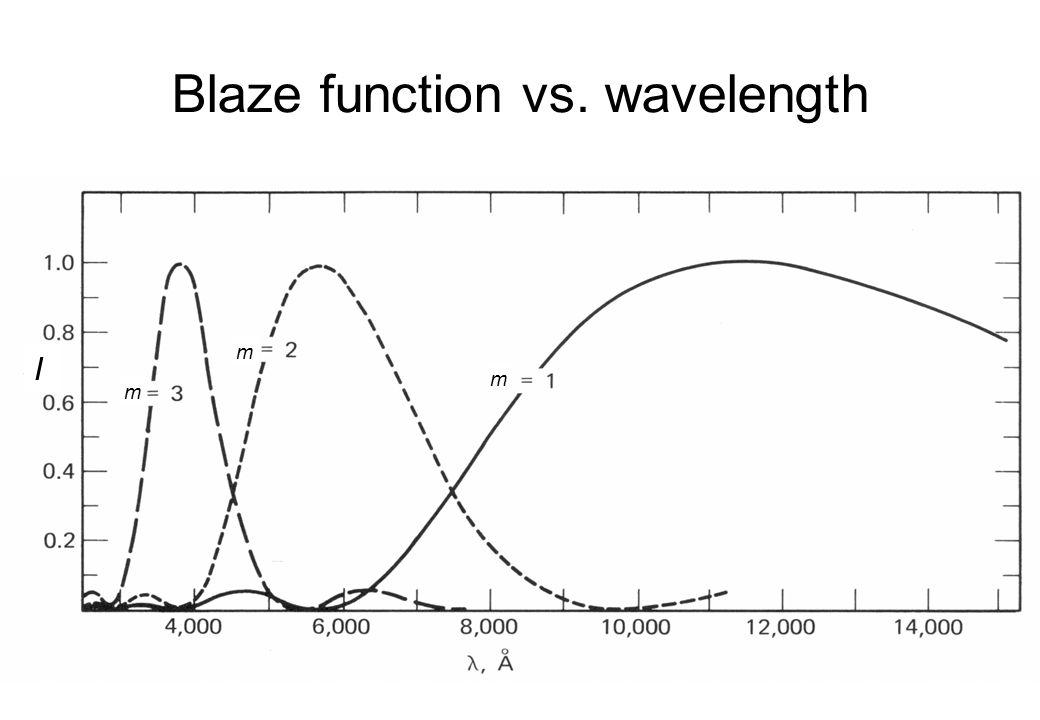 Blaze function vs. wavelength
