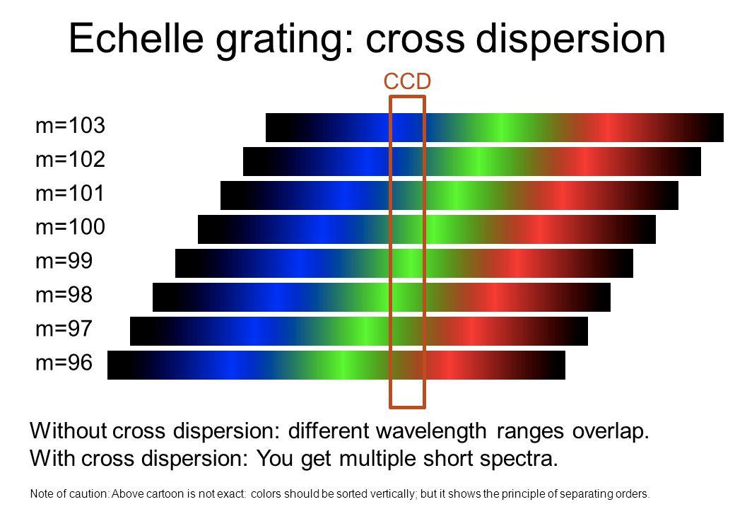 Echelle grating: cross dispersion