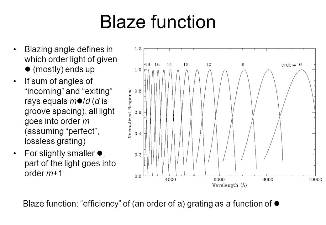 Blaze function optical layout spectrum on detector order m 
